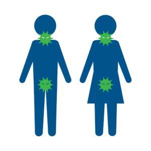男女のクラミジア感染部位